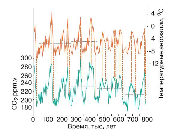 Колебания температуры (верхняя кривая) и содержания углекислого газа (нижняя кривая) в миллионных долях (ppm) за 800 тыс. лет. Данные, полученные из ледового керна с купола «С» и «Тейлора». Горизонтальные пунктирные линии — среднее значение температуры или содержание СО2. Вертикальные пунктирные линии— начало и максимум потепления. («Nature», 2008, т. 453, стр. 379-382)
