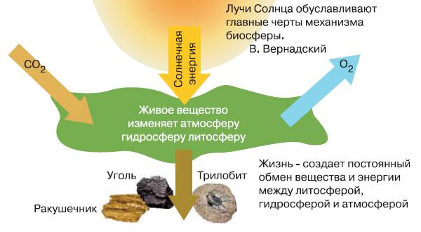 Рис. 2. Обмен веществ между атмосферой, литосферой и гидросферой