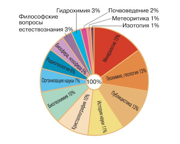 Области научных интересов В.И. Вернадского (составила В.С. Неаполитанская)