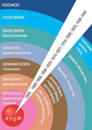 Расширение научных интересов В.И. Вернадского