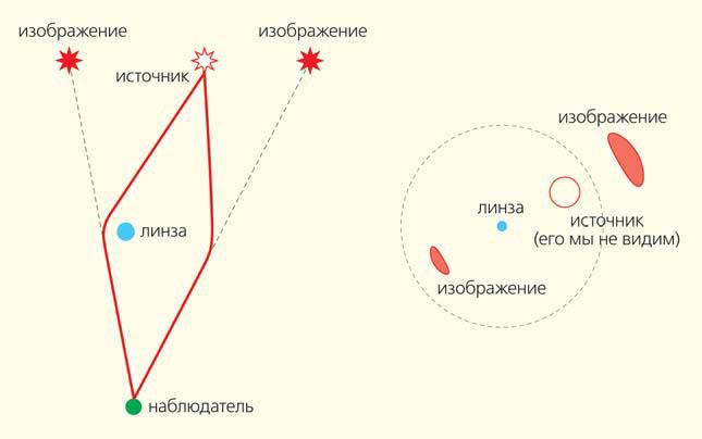Рис. 2. Возникновение двух изображений одного и того же источника при гравитационном линзировании («Природа» №5, 2017)