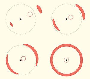 Рис. 3. Возникновение вытянутых дуг и кольца Эйнштейна — Хвольсона при гравитационном линзировании («Природа» №5, 2017)