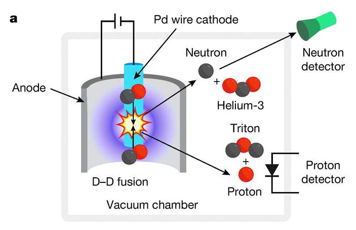 Два дейтрона могут вступить в термоядерную реакцию («Троицкий вариант» №11, 2019)