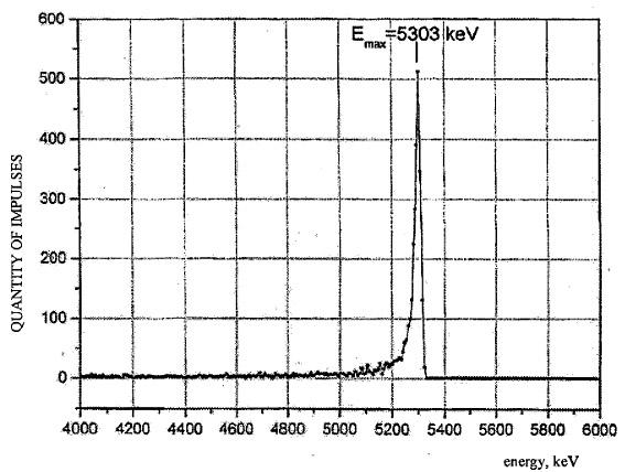 Альфа-спектр образца из кресла Ковтуна, содержащий характерный пик полония-210 («Троицкий вариант» №2(196), 26 января 2016 года)
