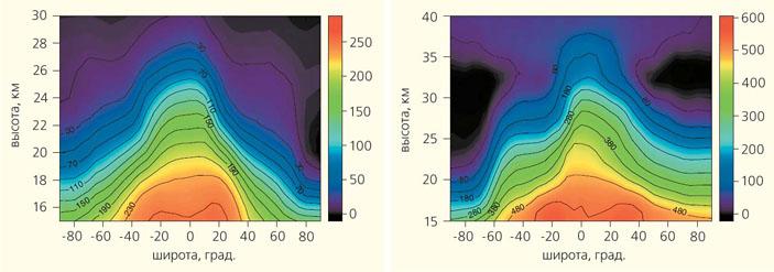 Пространственные распределения концентрации в (трлн-1) фреона-11 в марте 2011 г. и фреона-12 в сентябре 2008 г. («Природа» №10, 2016)