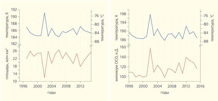 Связь между состоянием озоновой дыры и температурой антарктической стратосферы («Природа» №10, 2016)