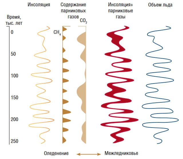 Вариации инсоляции на поверхность Земли, на которые накладываются вариации выделения основных парниковых газов («Наука из первых рук» №5–6, 2018)