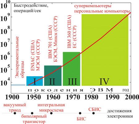 С физикой от счетов к современным компьютерам Краткая история ЭВМ История развития ЭВМ и важнейшие открытия электроники xx века