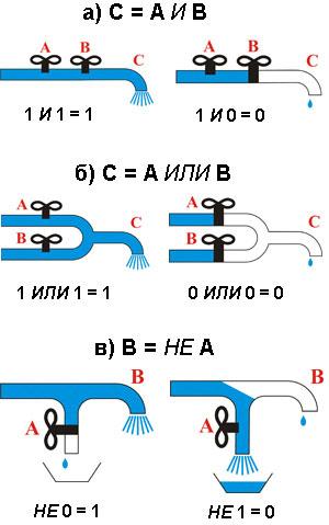 операций булевой алгебры