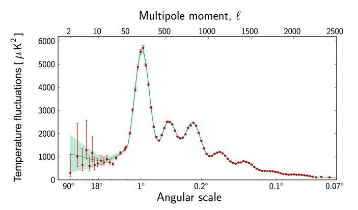 Рис. 1. Угловой спектр температурных флуктуаций реликтового излучения («Троицкий вариант» №6, 2020)