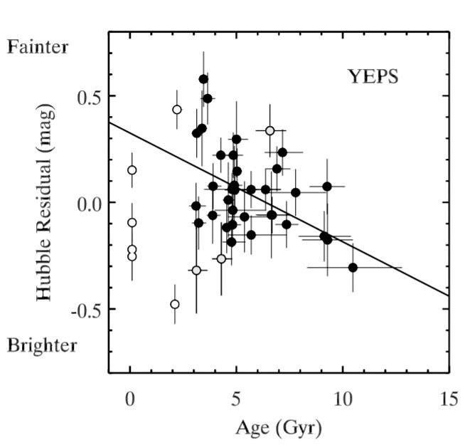 Рис. 2. Зависимость яркости сверхновых Ia от возраста родительской галактики («Троицкий вариант» №6, 2020)