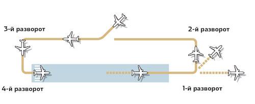 ...я так понимаю, её следует воспринимать как единственный круг над аэродромом, сделанный самолётом перед посадкой.