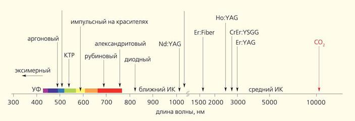 Рис. 1. Типы лазеров, применяющихся в медицинской практике, и длины волн их излучения