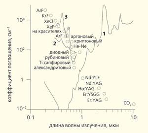 Рис. 2. Зависимость поглощения от длины волны распространяющегося лазерного излучения для: воды (1), аорты (2), крови (3). Кружками показаны длины волн различных лазеров, применяемых в медицине
