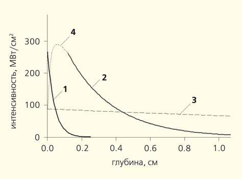 Рис. 3. Рассчитанное в диффузном приближении распределение интенсивности излучения Ho:YAG-лазера с длиной волны около 2,09 мкм (1) и Nd:YAG-лазера с длиной 1,064 мкм (2), распространяющегося в ткани предстательной железы собаки. Показаны также интенсивность излучения Nd:YAG-лазера при отсутствии рассеяния (3) и ожидаемая форма распределения интенсивности излучения в приповерхностном слое (4)