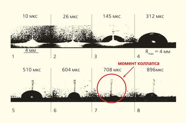 Рис. 4. Динамика развития кавитационного пузыря: 1 — плазма спустя 10 мкс после падения излучения на поверхность камня; 2–4 — рост кавитационного пузыря до максимального радиуса R = 4 мм через 312 мкс; 5–7 — процесс схлопывания пузыря; 7 — момент коллапса кавитационного пузыря спустя 708 мкс [6]
