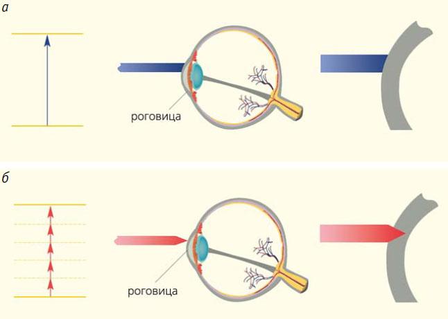 Рис. 6. Процессы однофотонного и многофотонного поглощения тканью роговицы глаза лазерного излучения: системы «Микроскан» с длиной волны 193 нм и энергией фотона 6,4 эВ (а) и системы «Фемто Визум» с длиной волны 1,064 мкм, длительностью импульса 250–400 фс и энергией фотона 1,2 эВ (б)