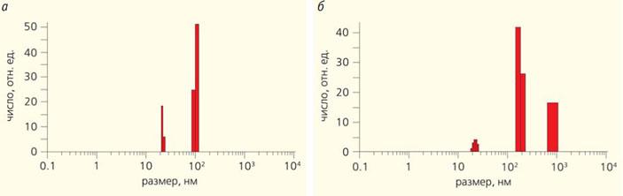 Рис. 7. Спектр размеров молекулярных комплексов сыворотки крови здорового пациента (а) и пациента с сердечно-сосудистыми нарушениями (б)