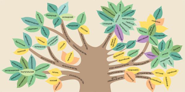 Генеалогическое древо индоевропейских языков.
