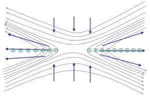 Магнитное пересоединение происходит тогда, когда силовые линии противоположно направленных магнитных полей сталкиваются (изображение с сайта en.wikipedia.org)