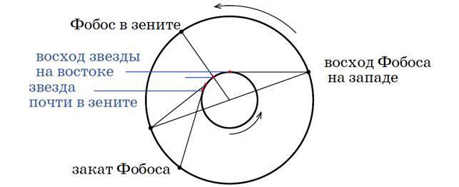 Вращение Марса и орбитальное движение Фобоса («Квантик» №4, 2017)