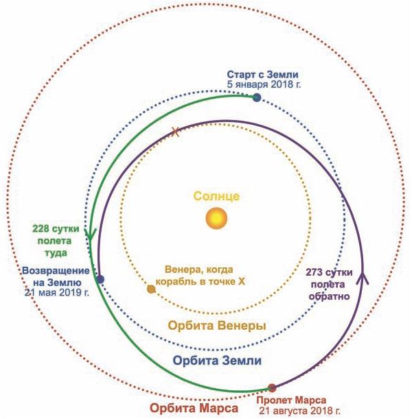 траектория полета на Марс