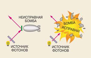 Рис.1а. Условия задачи в эксперименте Элицура—Вайдмана. Изображение «Наука и жизнь»