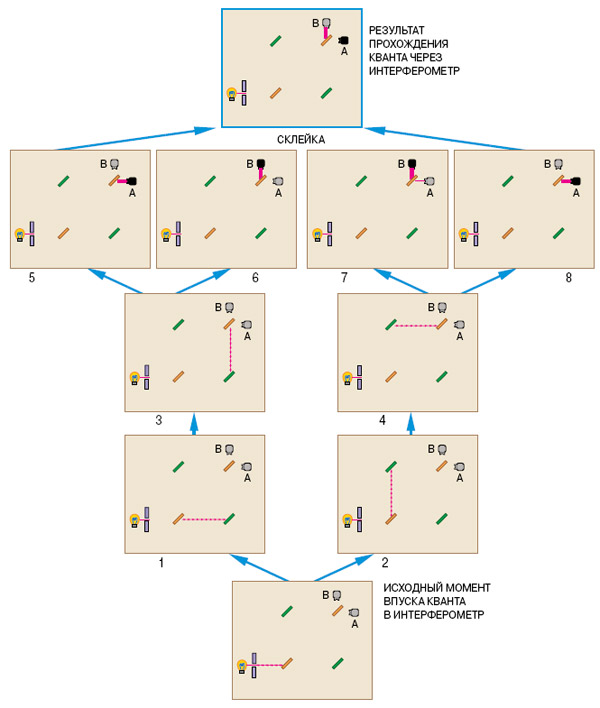 Рис.2. Многомировая трактовка квантовой интерференции. Изображение «Наука и жизнь»