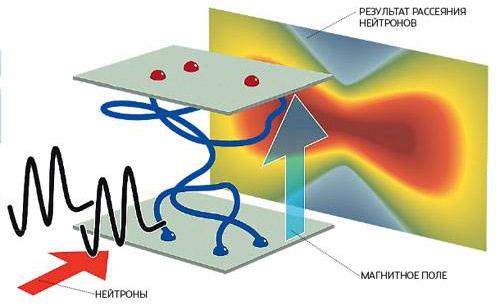 Спиновое спагетти. В спиновом льду при низких температурах в магнитном поле возникает сеть из переплетенных спиновых цепочек («спиновое спагетти»), которые выглядят на расстояниях много больше атомных подобно струнам Дирака— гипотетическим одномерным объектам, наконцах которых находятся монополи и антимонополи. Струны Дирака в оригинальной модели ненаблюдаемы, их концы считаются свободными частицами. Изображение: «Популярная механика»