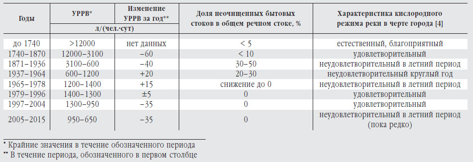 Динамика удельного расхода реки-водоприемника для Москвы («Природа» №10, 2018)
