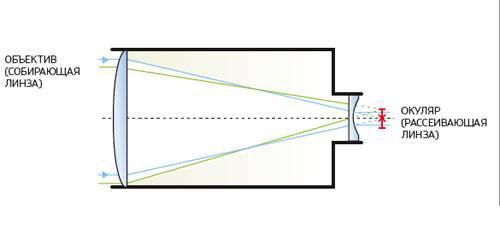 Какие линзы нужны для телескопа своими руками