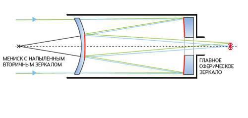 Оптическая схема телескопа Максутова-Кассергена, не использующая дополнительные плоские зеркала.