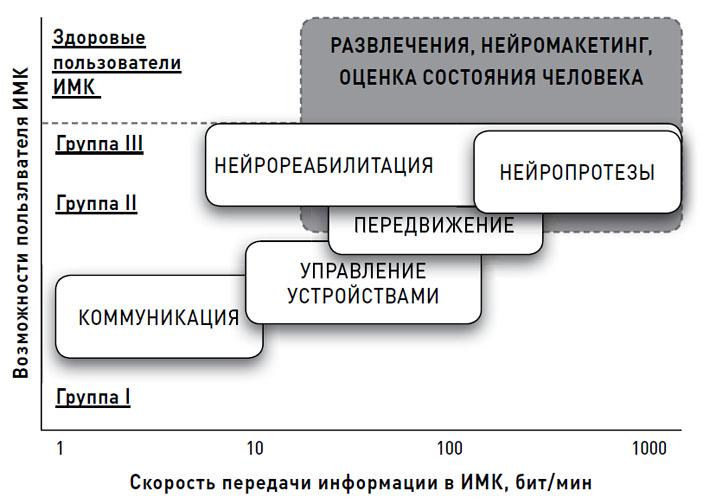 Области приложений в зависимости от скорости передачи данных и состояния здоровья («Химия и жизнь» №12, 2019)
