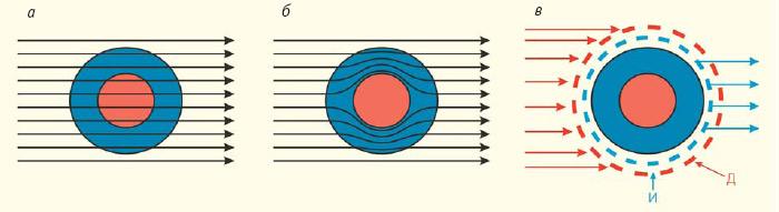 Рис. 1. Типы невидимости. Невидимость прозрачности: излучение проходит через объект так же, как через среду в его отсутствие (а); невидимость обтекания: излучение огибает объект по оболочке, не попадая внутрь него (б); активная невидимость: излучение регистрируется датчиками Д, после обработки данных излучатели И генерируют такое излучение, которое совпадает с имеющим место в отсутствие объекта (в). Изображение «Природа»