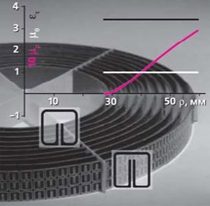 Рис. 2. Схема оболочки на основе цилиндрических диэлектрических слоев, составленных из изображенных на рис. 3 ячеек (см. текст). Линии показывают радиальную зависимость соответствующих компонент восприимчивости [7]. Изображение «Природа»