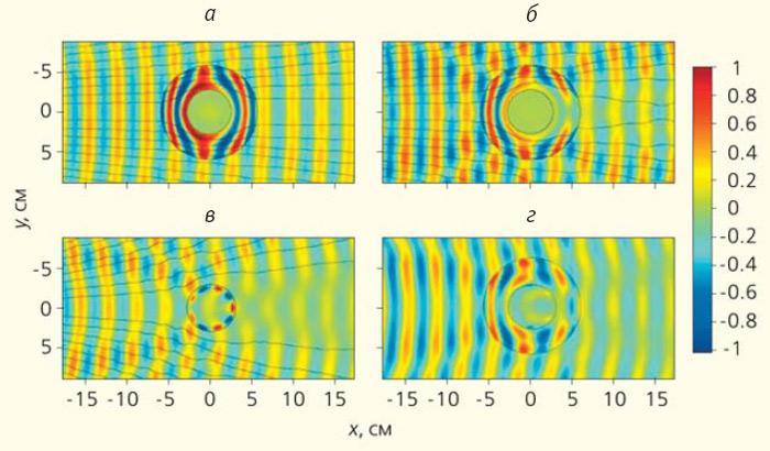 Рис. 4. Распределения напряженности электрического поля при падении плоской волны слева направо на проводящий медный цилиндр (в центре каждого рисунка). Оболочка с пространственным изменением электромагнитных параметров среды нанесена на цилиндр (кольцевая область). Сплошные черные линии, подобно силовым линиям, показывают распределения потока энергии (вектора Пойнтинга); а — расчет при идеальном распределении параметров среды; б — расчет при упрощенном виде этих распределений; в — эксперимент для цилиндра без оболочки; г — эксперимент для цилиндра с оболочкой [7]. Изображение «Природа»
