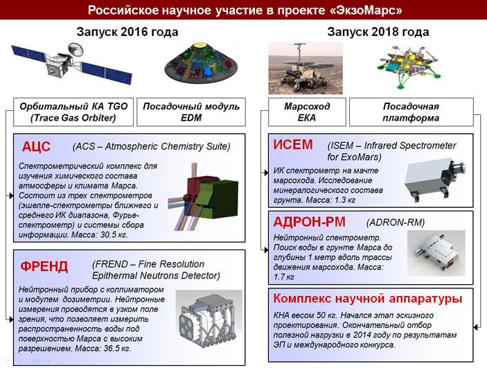 Российское научное участие в проекте «ЭкзоМарс» («Троицкий вариант» №18(212), 6.09.2016)