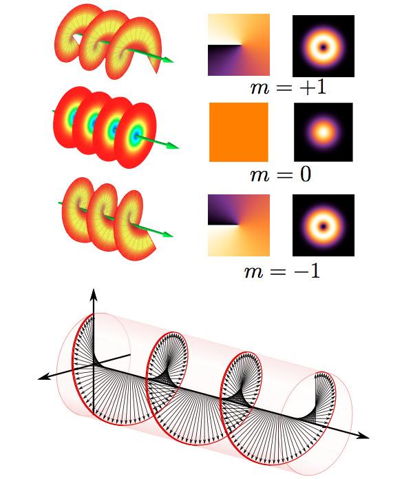 Рис. 2. Вверху: три характеристики световой волны взависимости от наличия и знака ее закрученности— волновой фронт (первая колонка), фаза волны впоперечной плоскости (вторая колонка), интенсивность света вфокусе (третья колонка).Внизу: спиралеобразная картинка, которой обычно иллюстрируют циркулярную поляризацию света