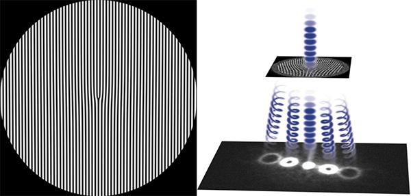 Рис. 3. Слева: дифракционная решетка с дислокацией. Справа: после прохождения такой решетки один луч расщепляется на несколько сразными состояниями закрученности