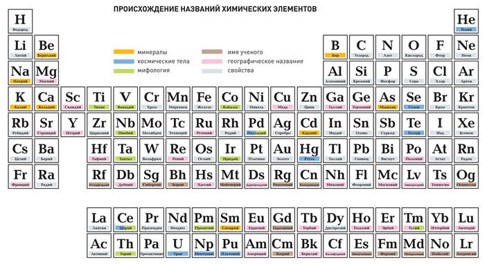 Происхождение названий химических элементов («Популярная механика» №12, 2016)