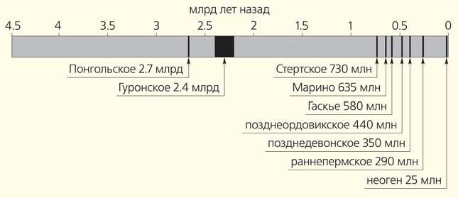 Рис. 1. Периоды оледенений на шкале геологического времени («Природа» №6, 2019)