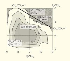 Рис. 2. Зависимость K/Na-отношений (изолинии) в океане от соотношения CH4 и CO2 в данной среде («Природа» №6, 2019)