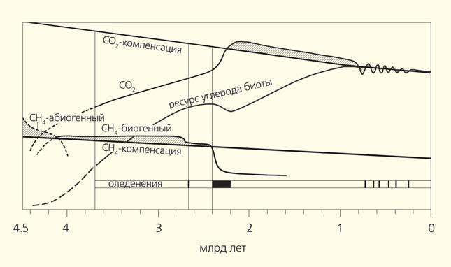 Рис. 3. Схема, иллюстрирующая предполагаемые изменения концентрации парниковых газов CO2 и CH4, а также изменения ресурса углерода биосферы в ходе геологического времени («Природа» №6, 2019)