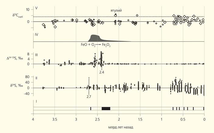 Рис. 4. Геохимические индикаторы событий, связанных с оледенениями («Природа» №6, 2019)