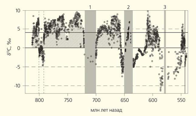 Рис. 6. Вариации изотопного состава углерода карбонатов в неопротерозое при наступлении оледенений («Природа» №6, 2019)