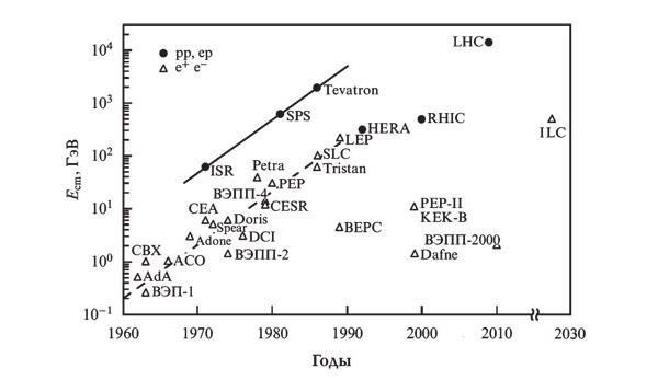 Энергия ILC в сравнении с уже построенными коллайдерами (рисунок из статьи В.Д. Шильцева «Коллайдеры частиц высоких энергий», УФН 182 1033–1046)