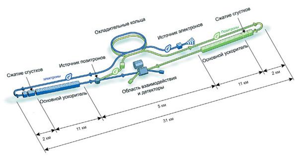 Схема расположения основных подсистем будущего международного линейного коллайдера. Рисунок: ILC GDE