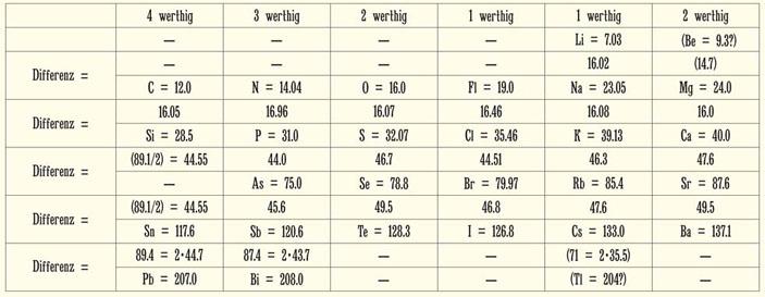 Вариант таблицы химических элементов Л. Мейера (1864) («Природа» №2, 2019)