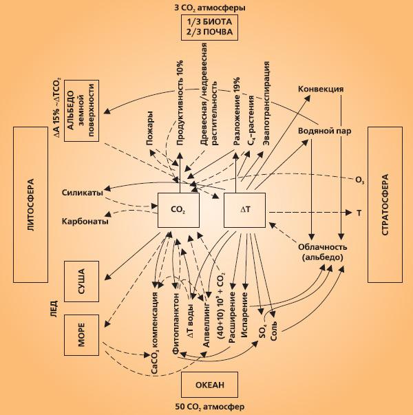 Схема регуляции содержания