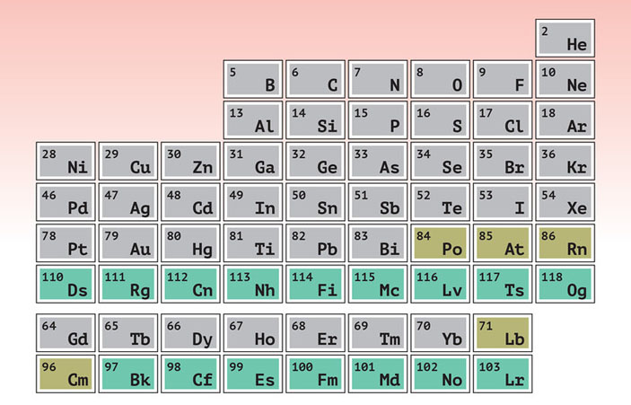 Периодическая таблица («Популярная механика» №3, 2019)